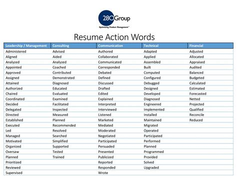 Action Words To Use On A Resume   Best Resume Example Resume Genius Survey  Americans welcome our new robot overlords