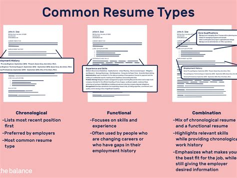 popular personal essay writers for hire au post college resume