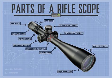 Rifle-Scopes Rifle Scope Anatomy.