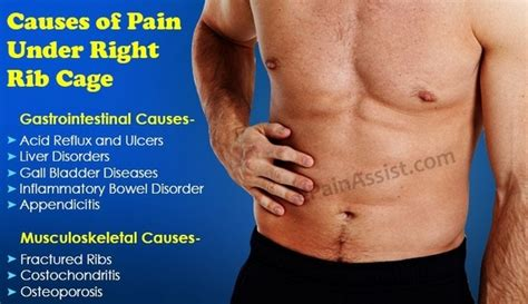 right side rib pain during period