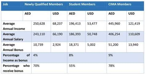 Commercial Lawyer Salary South Africa Salaries In Dubai Visit To Dubai