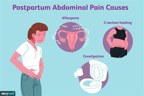 sharp pain in lower right abdomen after delivery