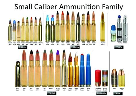 Ammunition Small Arms Ammunition Color Codes.