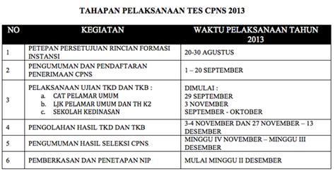 Soal Cpns 2017 Sipir Jadwal Cpns Maret April 2018 Pendaftaran Sscnbkngoid