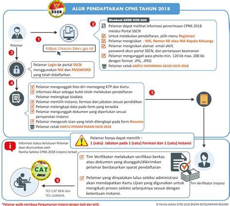 Soal Cpns 2017 Twk Program Latihan Cat Cpns 2017 Soal Jawab Dan Pembahasan