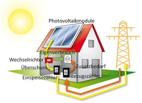 Solaranlage Eigenverbrauch