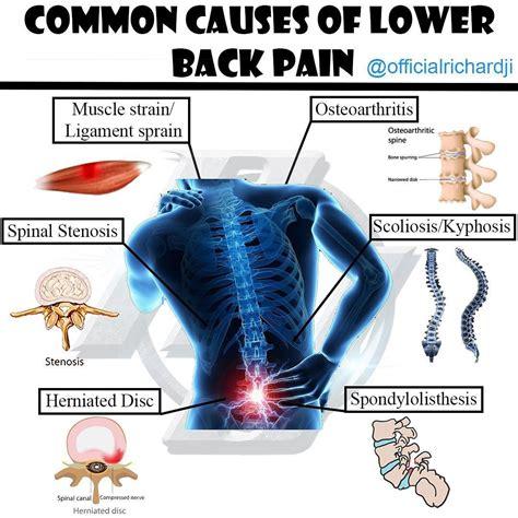 sore lumbar muscles