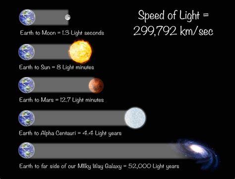 Main-Keyword Speed Of Light In Km Per Second.