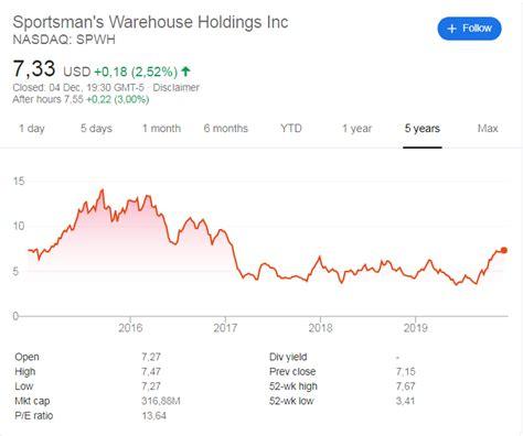 Sportsmans-Warehouse Sportsmans Warehouse Stock Information.