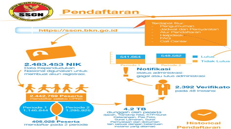Sscn Bkn Go Id Pendaftaran Cpns Cpnskucom 2017 2018 Online