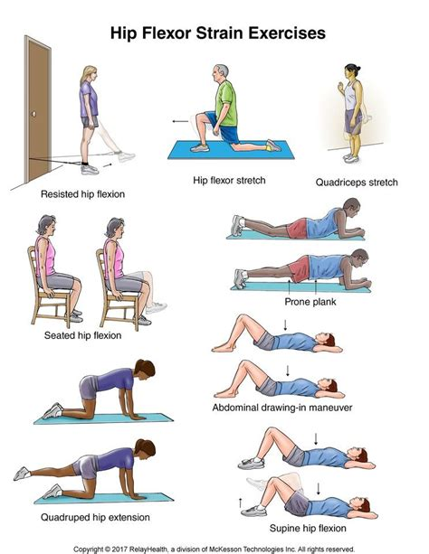 strained hip flexor exercises after hip dislocation icd