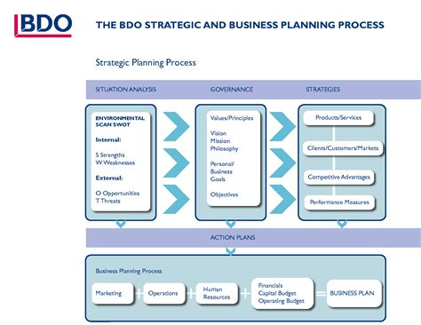 Strategic Plan Writing Template Free Business Plan Software Free Business Plan Template