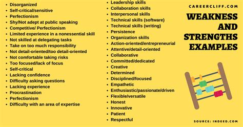 list of weaknesses and strengths