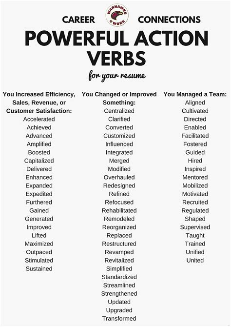 resume strong words resume action verbs resume action verbs pdf