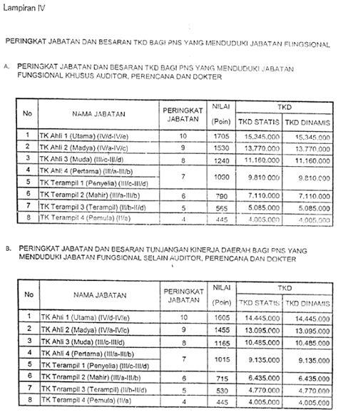 Cpns 2017 Tamatan Sma Tabel Tunjangan Kinerja Daerah Tkd Dki Jakarta