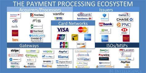 Credit Card Processing Best Company