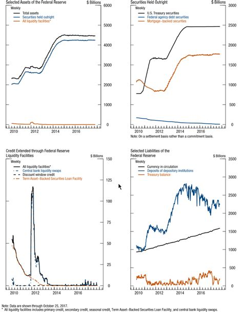 Credit Card Balance Sheet The Fed Credit And Liquidity Programs And The Balance Sheet