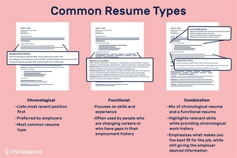 Three Types Of A Resume Resume Types Chronological Functional Combination