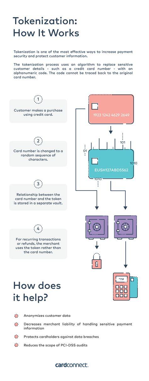 Tokenization Of Credit Card Data Credit Card Fraud Wikipedia