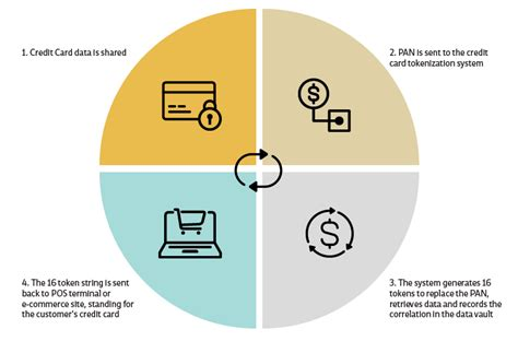 Tokenization Of Credit Card Data Tokenization And The Collapse Of The Credit Card Payment Model