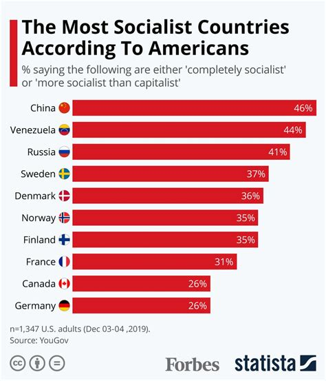 Credit Card Interest Rate Hardwarezone Top 10 Most Socialist Countries In The World Peerform