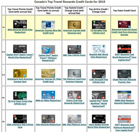 Credit Cards Quebec
