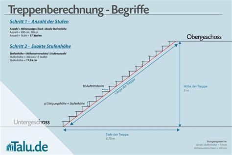 Treppensteigung Berechnen