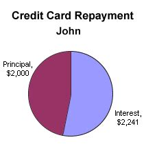 Credit Card Apr Meaning Understanding Credit Card Interest Investopedia
