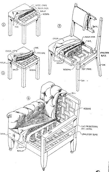 Upholstered Furniture Plans