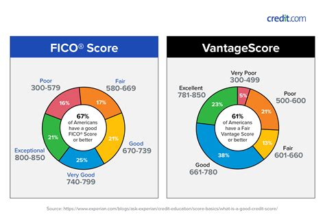 Usa Credit Card Credit Reports And Scores Usagov
