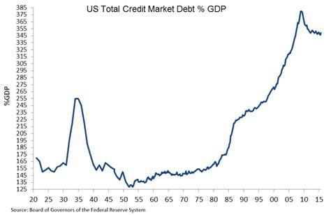 Usa Credit Card Economics
