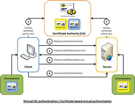 Certificate template name openssl gallery certificate design and certificate template name openssl build free resume builder yadclub Gallery