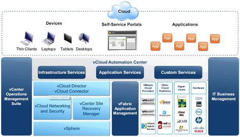 [pdf] Vcloud Automation Center Installation Guide - Vmware Com.