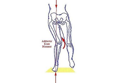 weak hip flexor gait pattern analysis w