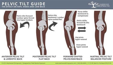 weak hip flexors and pelvic tilts exercise