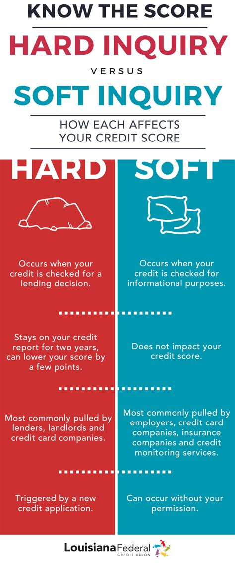 What Credit Card Companies Do A Soft Pull Hard And Soft Credit Inquiries What They Are And Why They