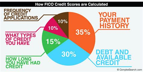 What Credit Card To Apply For Obama How The Credit Card Act Of 2009 Affects You Credit