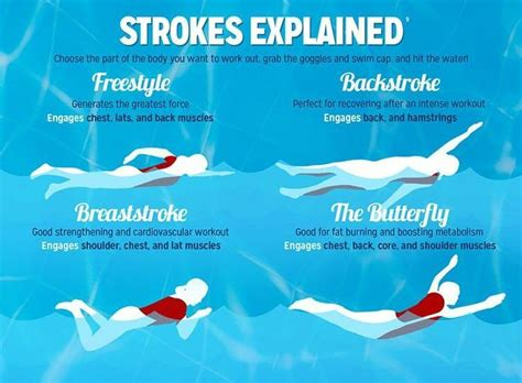 what happens when hip flexors tighten up on your backstroke swimming