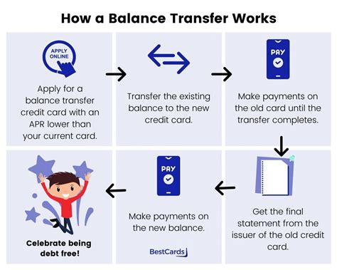 Credit Cards With Apr On Balance Transfers And Purchases What Is A Balance Transfer Credit Card Discover