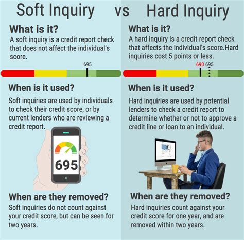 Credit Card Approval With Soft Pull What Is A Hard Inquiry Credit