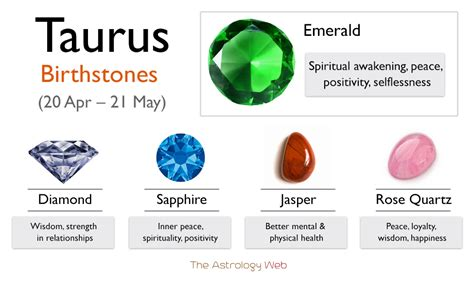 Taurus-Question What Is Taurus Birthstone Color.