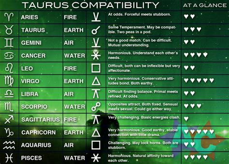 Taurus-Question What Star Sign Is Taurus Most Compatible With.