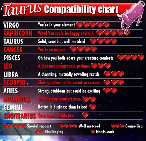 Taurus-Question Who Is Taurus Sexually Compatible With.