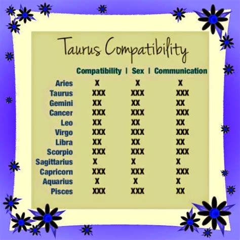 Taurus-Question Who Taurus Are Compatible With.