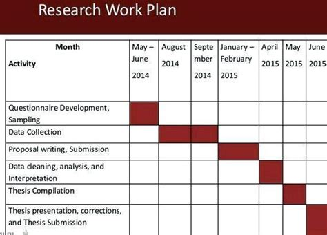 Work Plan Template For Research Proposal A Sample Research Proposal With Comments