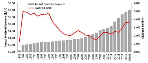 Www Exxon Mobil Credit Card Cof Dividend Date History For Capital One Financial