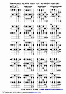 guitar scales and modes guitar scales pdf pesquisa guitar chords bass guitar chords guitar chord chart