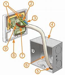 electrical sockets explained homebuilding renovating