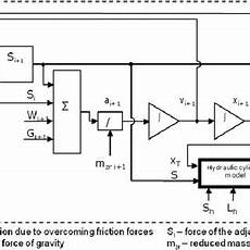 hydraulic conveyor schematic multi mass model of a belt conveyor with distributed parameters scientific diagram