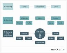 gesetzliche erbfolge wer erbt und die rangfolge finanztip